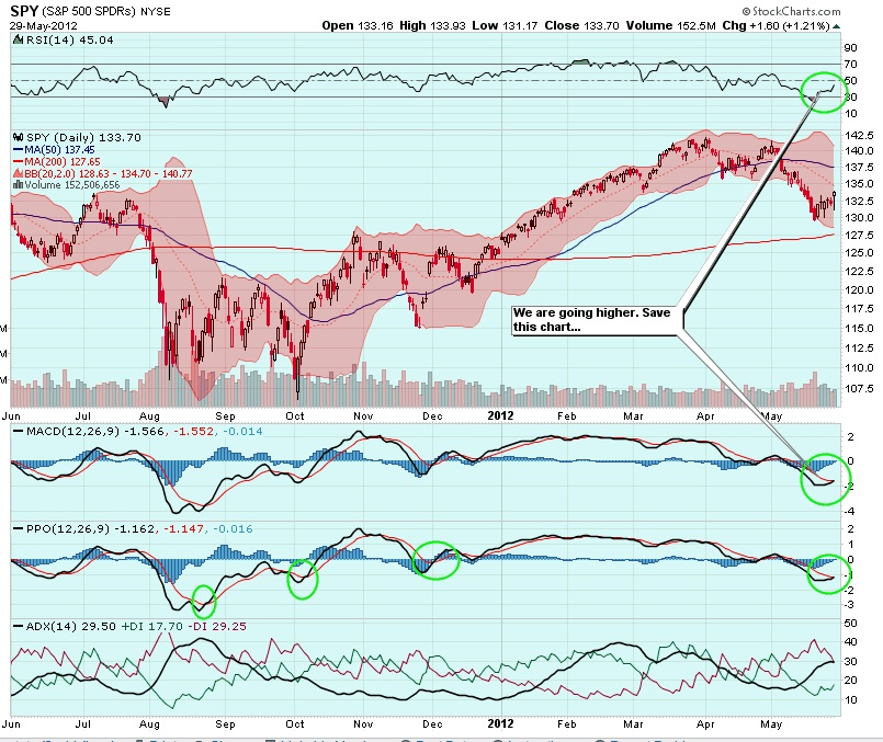 Stock options millionaire